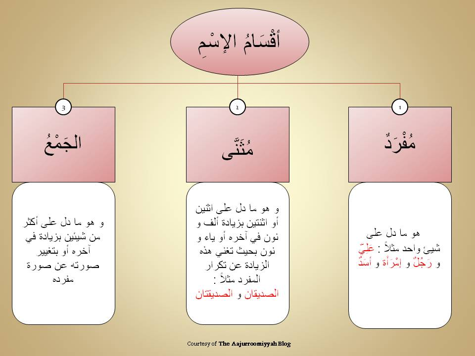 Back To Basics Singular Dual And Plural Nouns In Arabic Maktabah Ibn Uthaymeen Publication